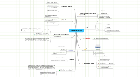 Mind Map: New WDYTYA unit
