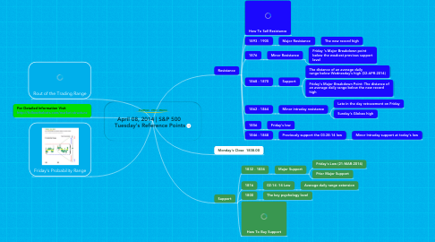 Mind Map: April 08, 2014 | S&P 500  Tuesday's Reference Points