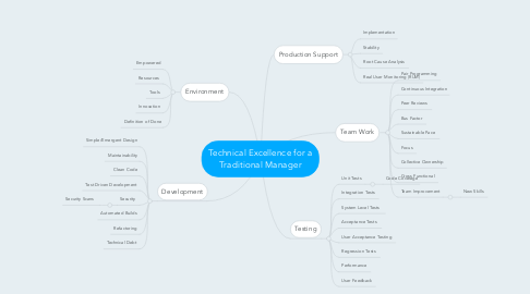 Mind Map: Technical Excellence for a Traditional Manager