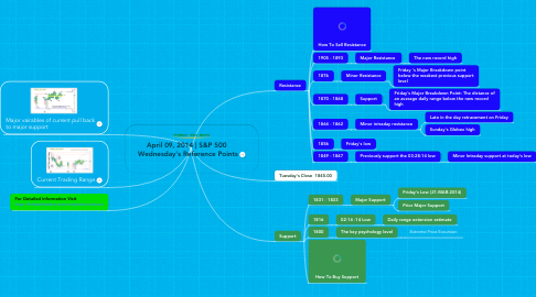 Mind Map: April 09, 2014   S&P 500  Wednesday's Reference Points