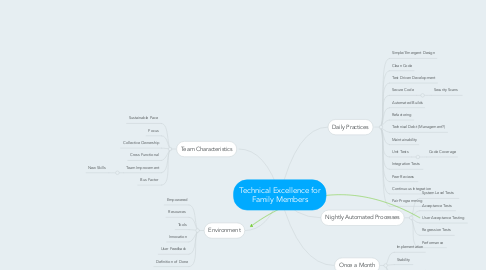 Mind Map: Technical Excellence for Family Members
