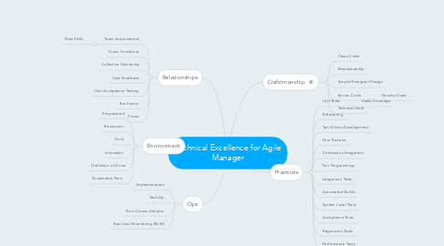 Mind Map: Technical Excellence for Agile Manager