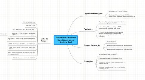 Mind Map: Página principal REA BRASIL no  Wikieducator