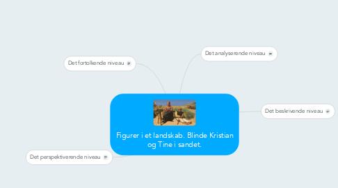 Mind Map: Figurer i et landskab. Blinde Kristian og Tine i sandet.