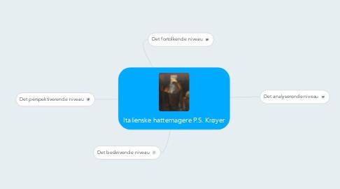 Mind Map: Italienske hattemagere P.S. Krøyer