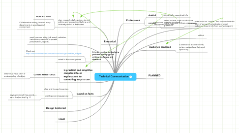 Mind Map: Technical Communication