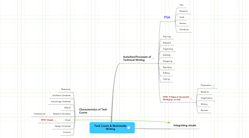 Mind Map: Tech Comm & Multimedia