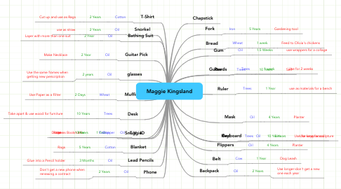 Mind Map: Maggie Kingsland