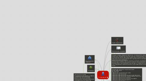Mind Map: IT специалист
