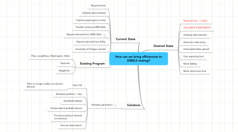 Mind Map: How can we bring efficiencies to DIBELS testing?