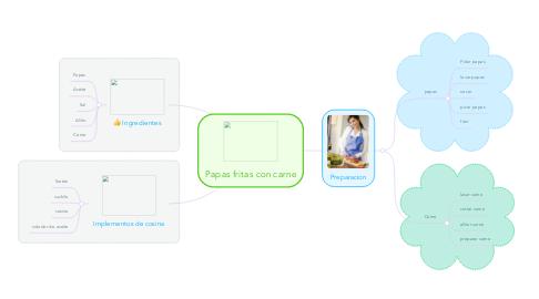 Mind Map: Papas fritas con carne