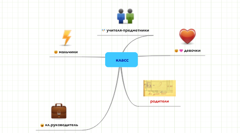 Mind Map: класс