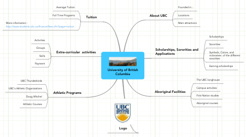 Mind Map: University of British