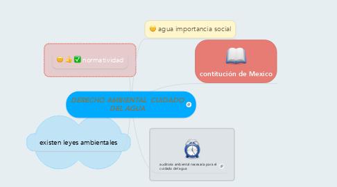 Mind Map: DERECHO AMBIENTAL  CUIDADO DEL AGUA