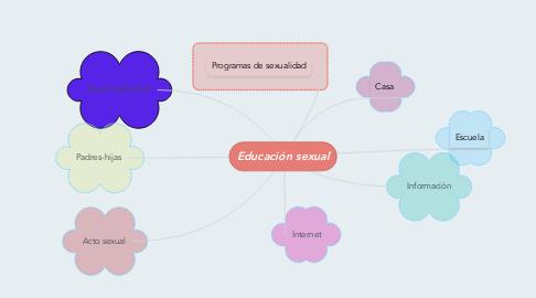 Mind Map: Educación sexual