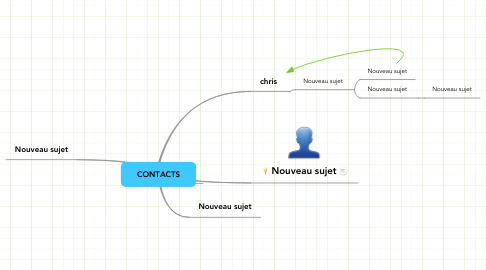 Mind Map: CONTACTS