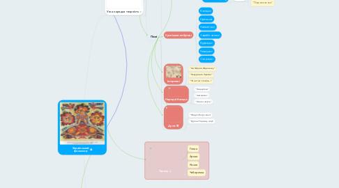 Mind Map: Український фольклор
