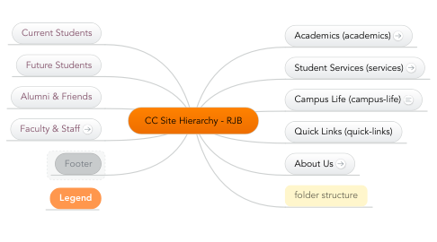 Mind Map: CC Site Hierarchy - RJB