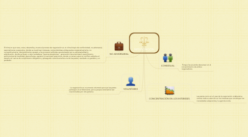 Mind Map: NEGOCIACION