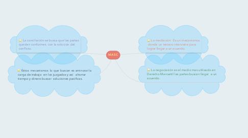 Mind Map: MASC