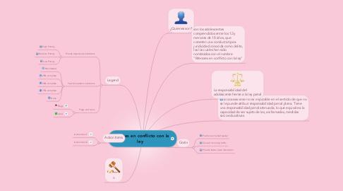 Mind Map: Menores en conflicto con la ley