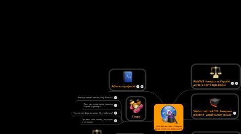 Mind Map: Proforientator.info – Обирай свою професію правильно!!!