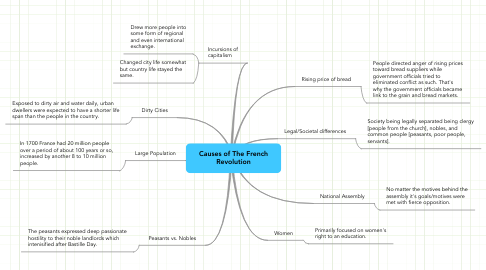Mind Map: Causes of The French