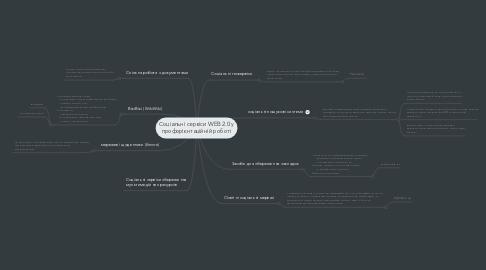 Mind Map: Соціальні сервіси WEB 2.0 у профорієнтаційній роботі