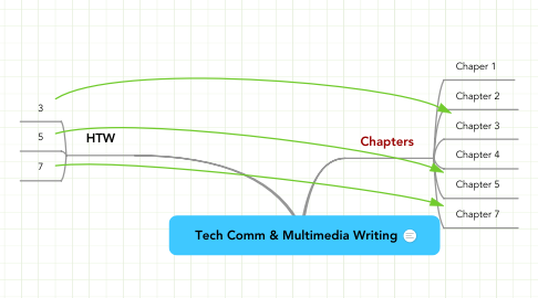 Mind Map: Tech Comm & Multimedia Writing
