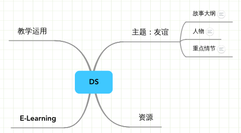 Mind Map: DS