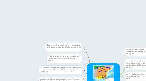 Mind Map: El clima y los ríos de España