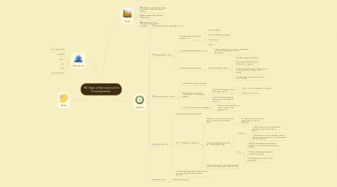 Mind Map: 100 Days of ServiceLine-VIA Futurespective