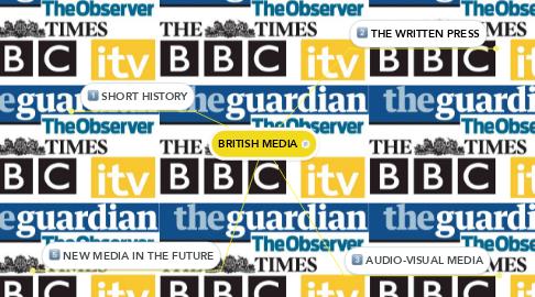 Mind Map: BRITISH MEDIA
