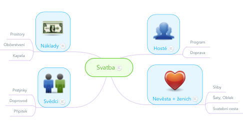 Mind Map: Svatba