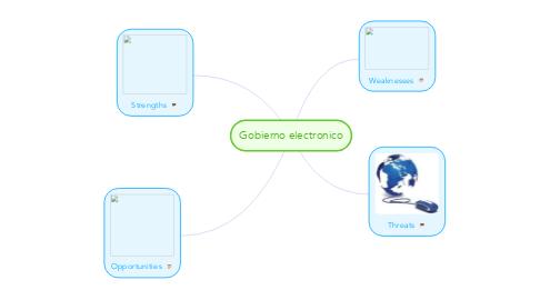 Mind Map: Gobierno electronico