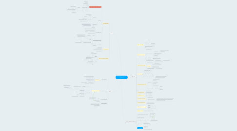 Mind Map: French/English Relations 1600-2000
