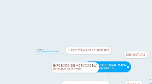 Mind Map: REFORMA ELECTORAL MAPA CONCEPTUAL.