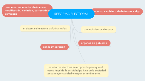 Mind Map: REFORMA ELECTORAL