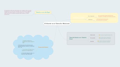 Mind Map: El Aborto en el Derecho Mexicano
