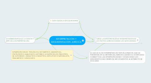 Mind Map: INTERPRETACIÓN Y ARGUMENTACIÓN JURÍDICA