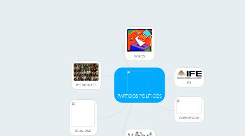 Mind Map: PARTIDOS POLITICOS