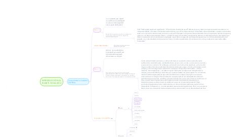 Mind Map: INTRODUCCIÓN AL BHAKTI YOGA 2014