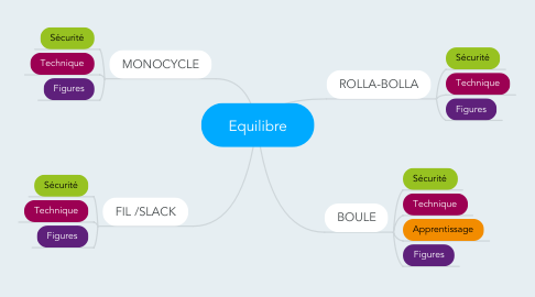 Mind Map: Equilibre
