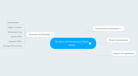 Mind Map: Student Achievement (Start Here)