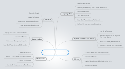 Mind Map: Curriculum Connections