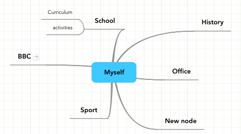 Mind Map: Myself