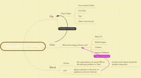 Mind Map: Designing Active Learning