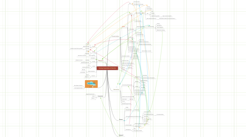 Mind Map: Hockey Association of the Arts