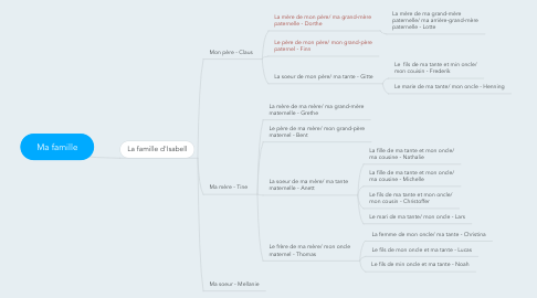 Mind Map: Ma famille