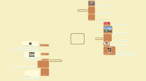 Mind Map: The Land of the free